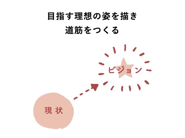 【第9回】~経営計画発表①~