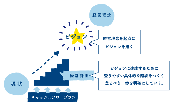 【第8回】~経営計画をまとめる ~
